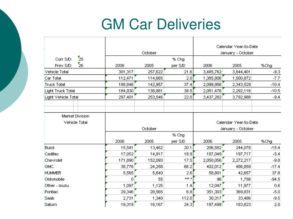 GM Car Deliveries