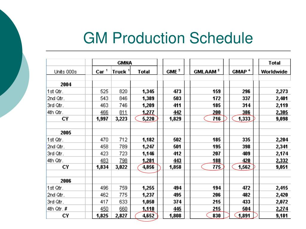 GM Production Schedule