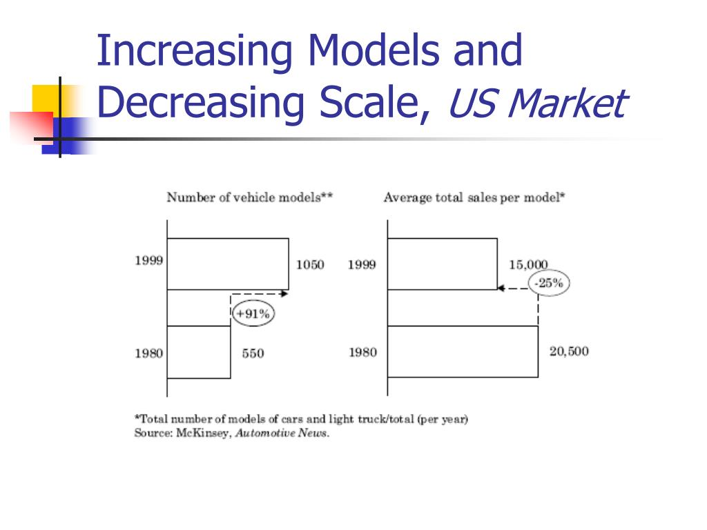 Increasing Models and Decreasing Scale,