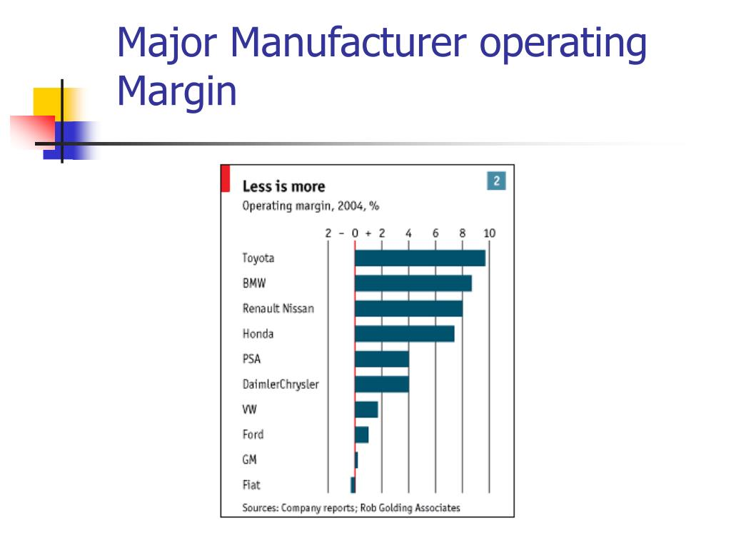 Major Manufacturer operating Margin