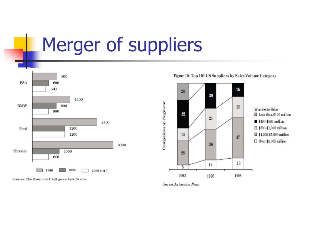 Merger of suppliers