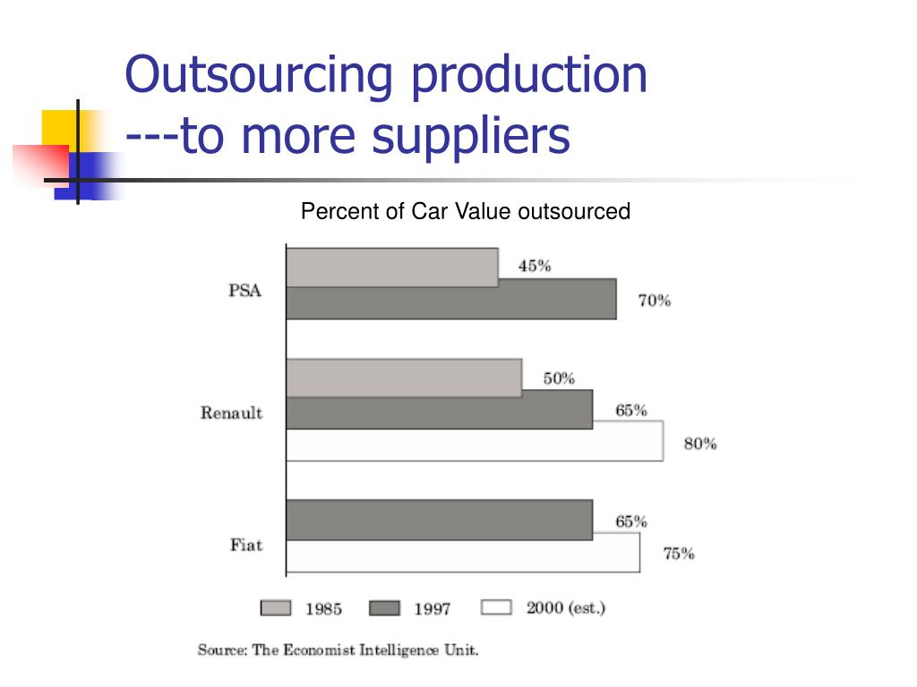 Outsourcing production
