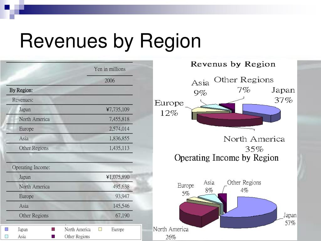 Revenues by Region