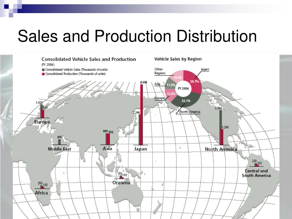Sales and Production Distribution
