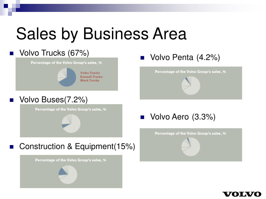 Sales by Business Area