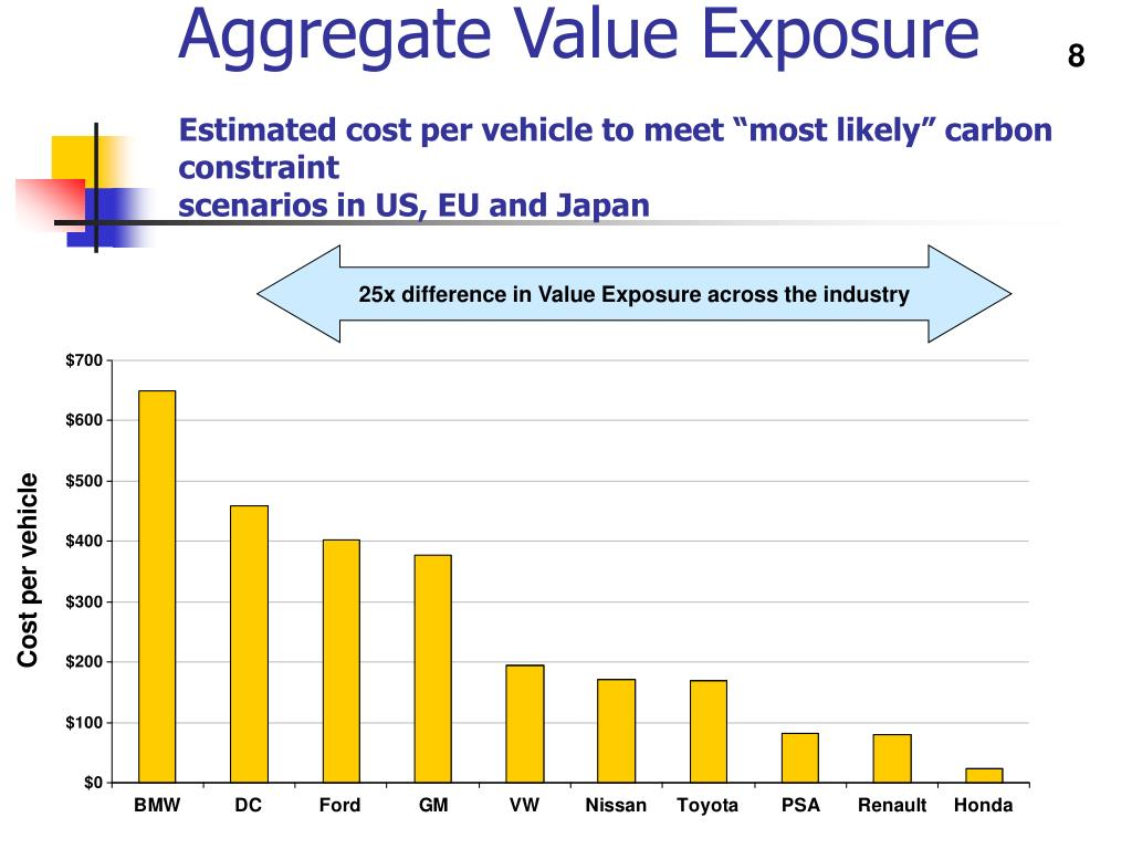 Aggregate Value Exposure