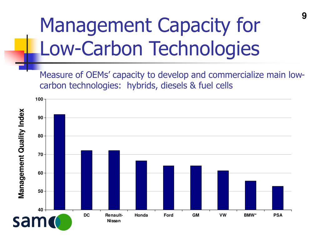 Management Capacity for Low-Carbon Technologies
