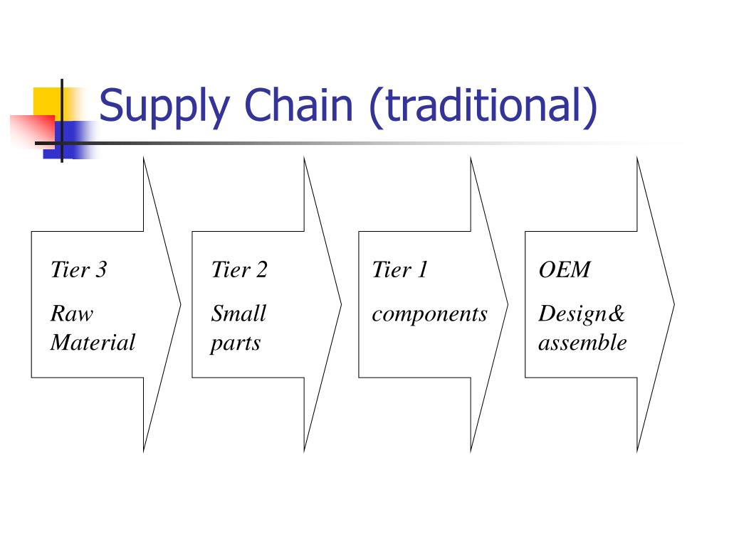 Supply Chain (traditional)