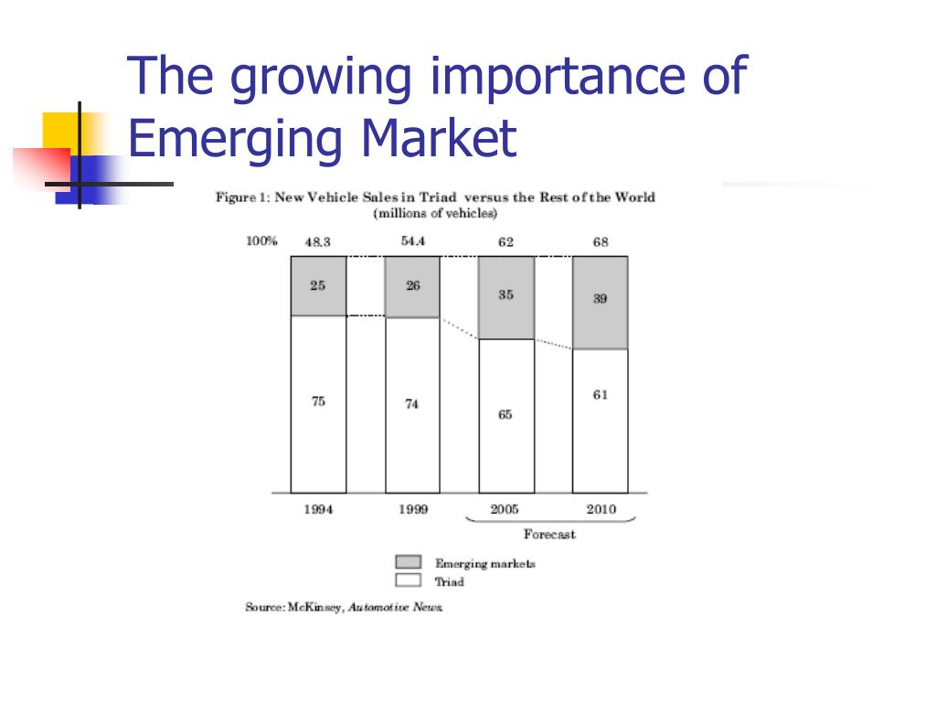 The growing importance of Emerging Market