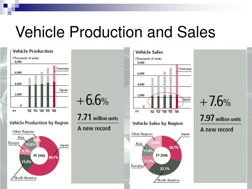 Vehicle Production and Sales