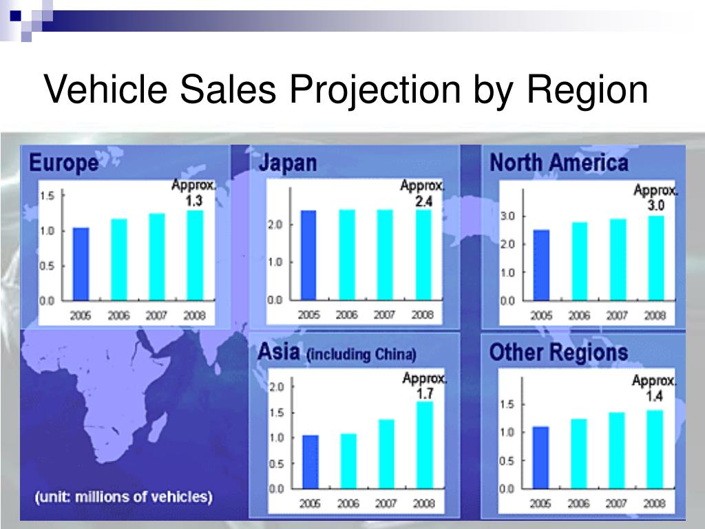 Vehicle Sales Projection by Region