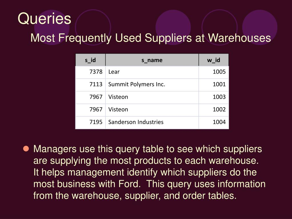 Managers use this query table to see which suppliers are supplying the most products to each warehouse.  It helps management identify which suppliers do the most business with Ford.  This query uses information from the warehouse, supplier, and order tables.