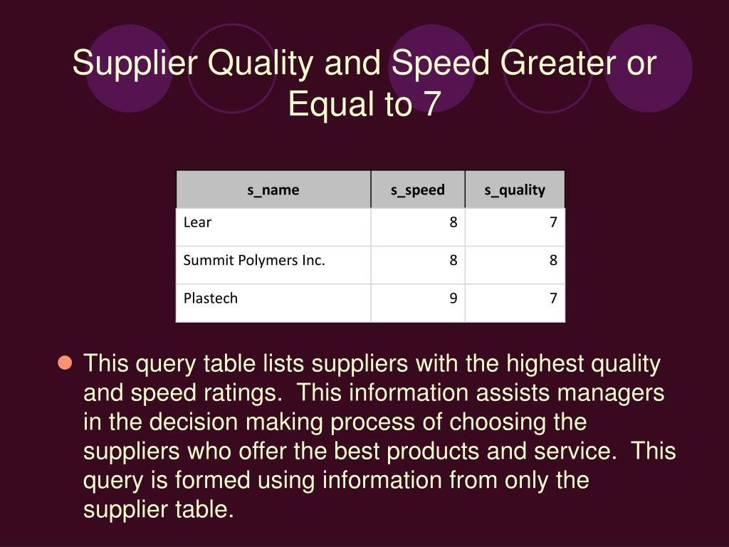 This query table lists suppliers with the highest quality and speed ratings.  This information assists managers in the decision making process of choosing the suppliers who offer the best products and service.  This query is formed using information from only the supplier table.