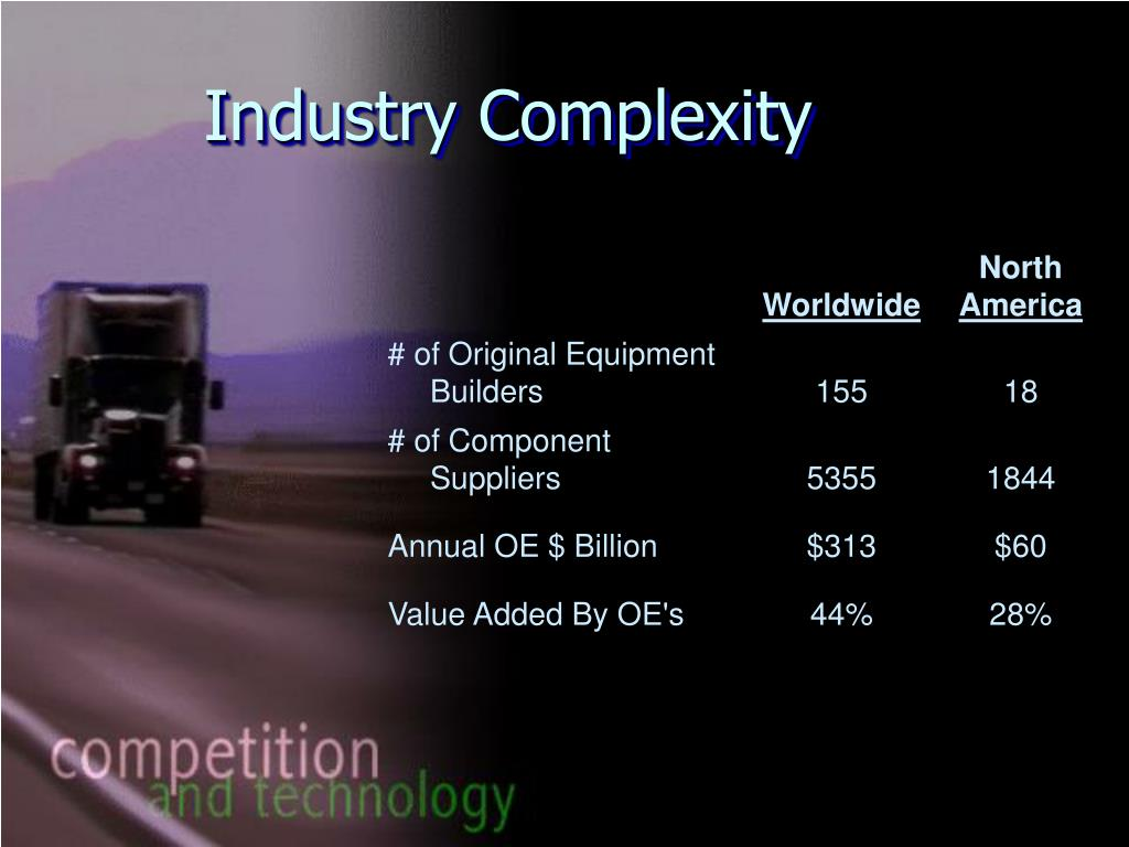 Industry Complexity