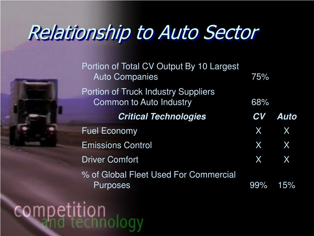 Relationship to Auto Sector