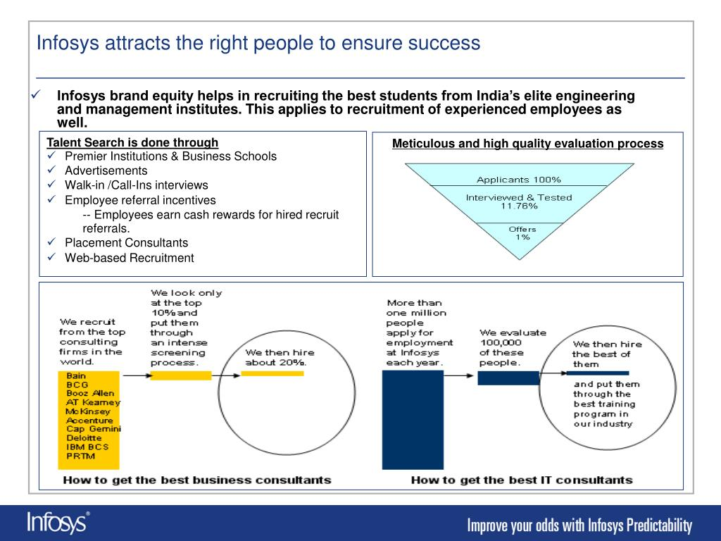 Infosys attracts the right people to ensure success