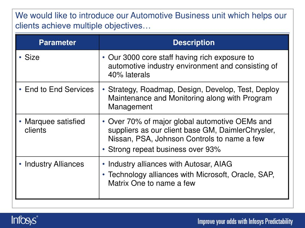 We would like to introduce our Automotive Business unit which helps our clients achieve multiple objectives…