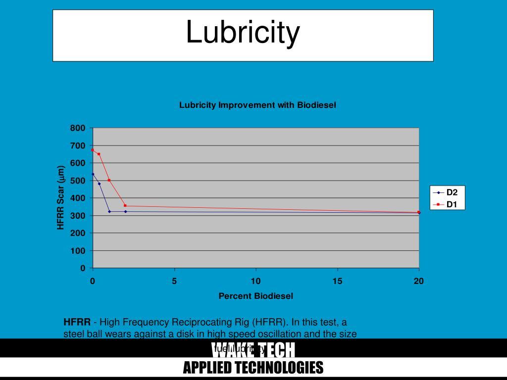 Lubricity