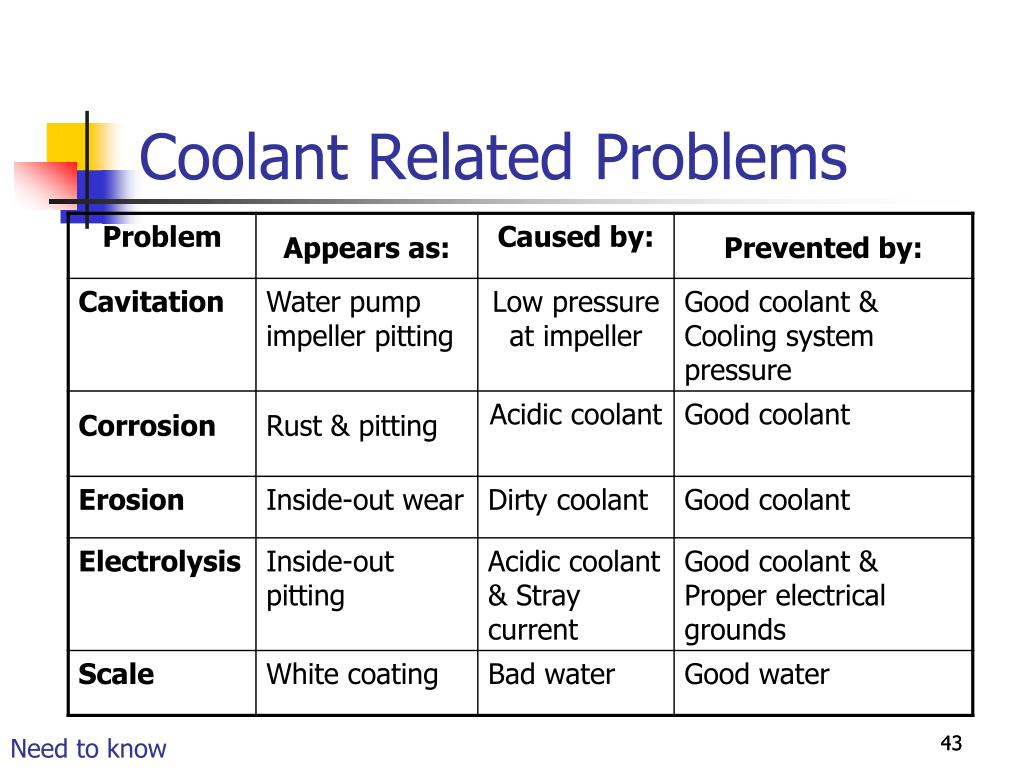 Coolant Related Problems