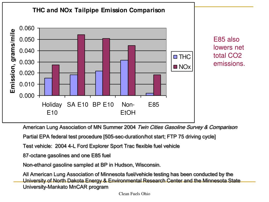 E85 also lowers net total CO2 emissions.
