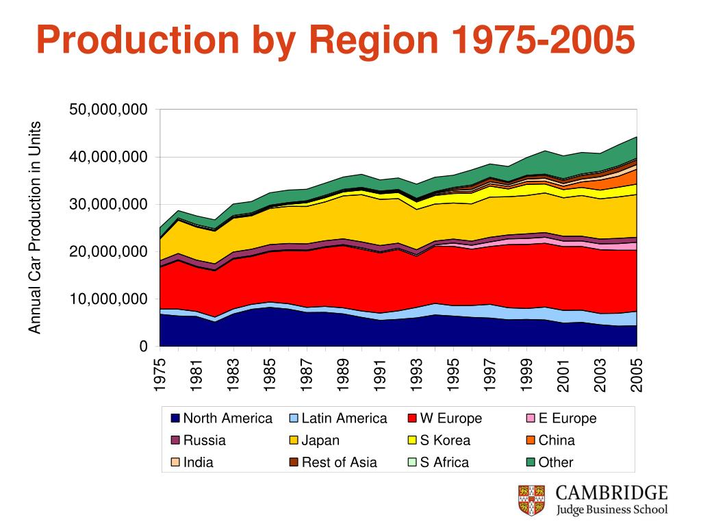Production by Region 1975-2005
