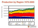 production by region 1975 2005