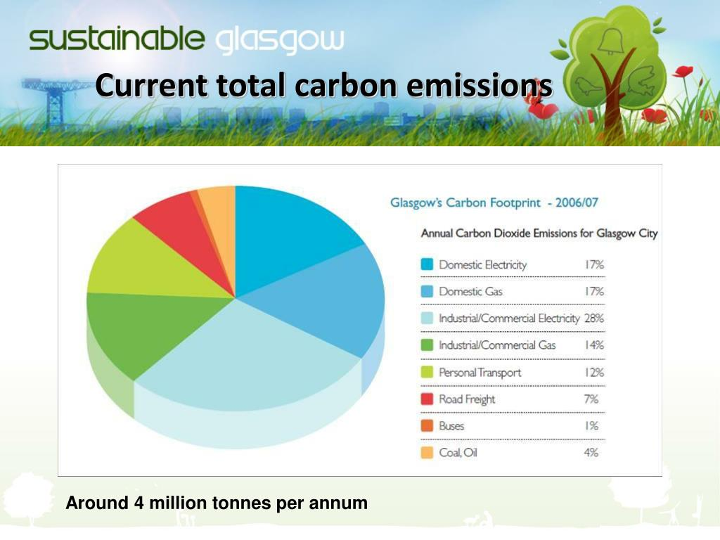 Current total carbon emissions