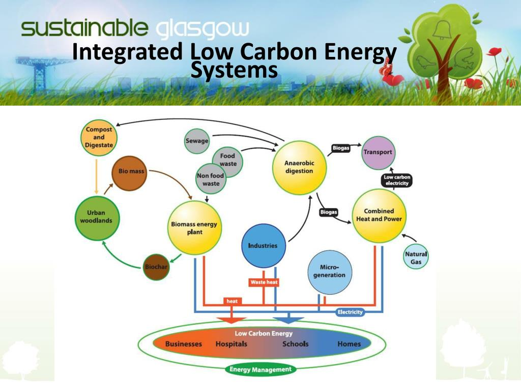 Integrated Low Carbon Energy