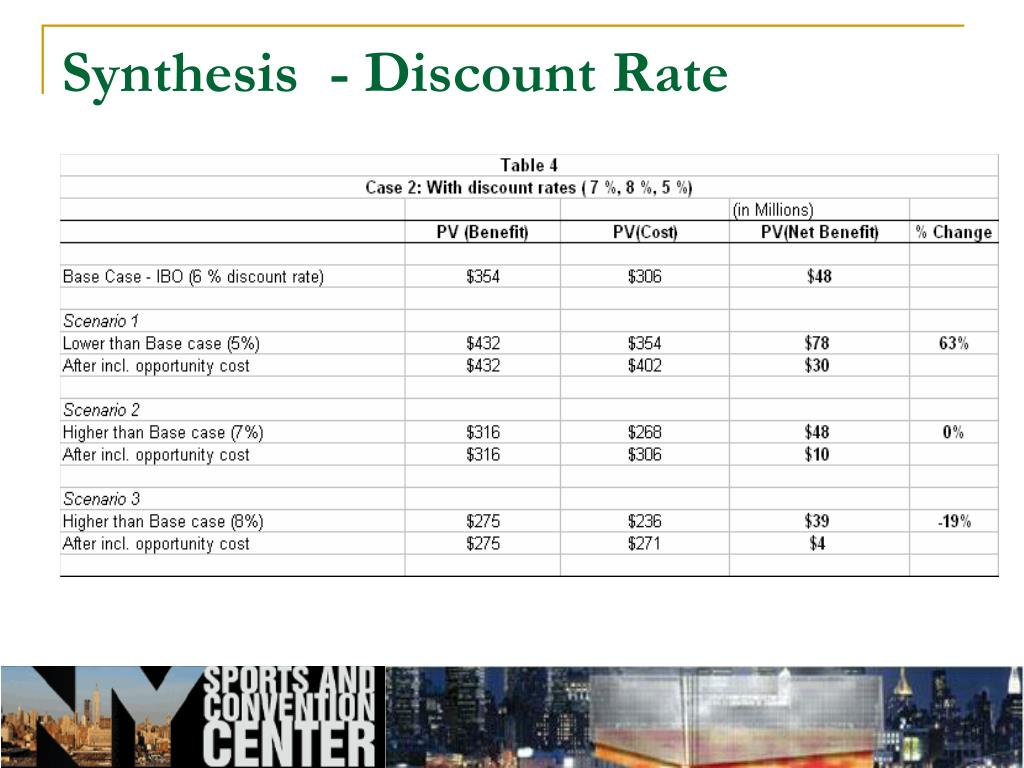 Synthesis  - Discount Rate