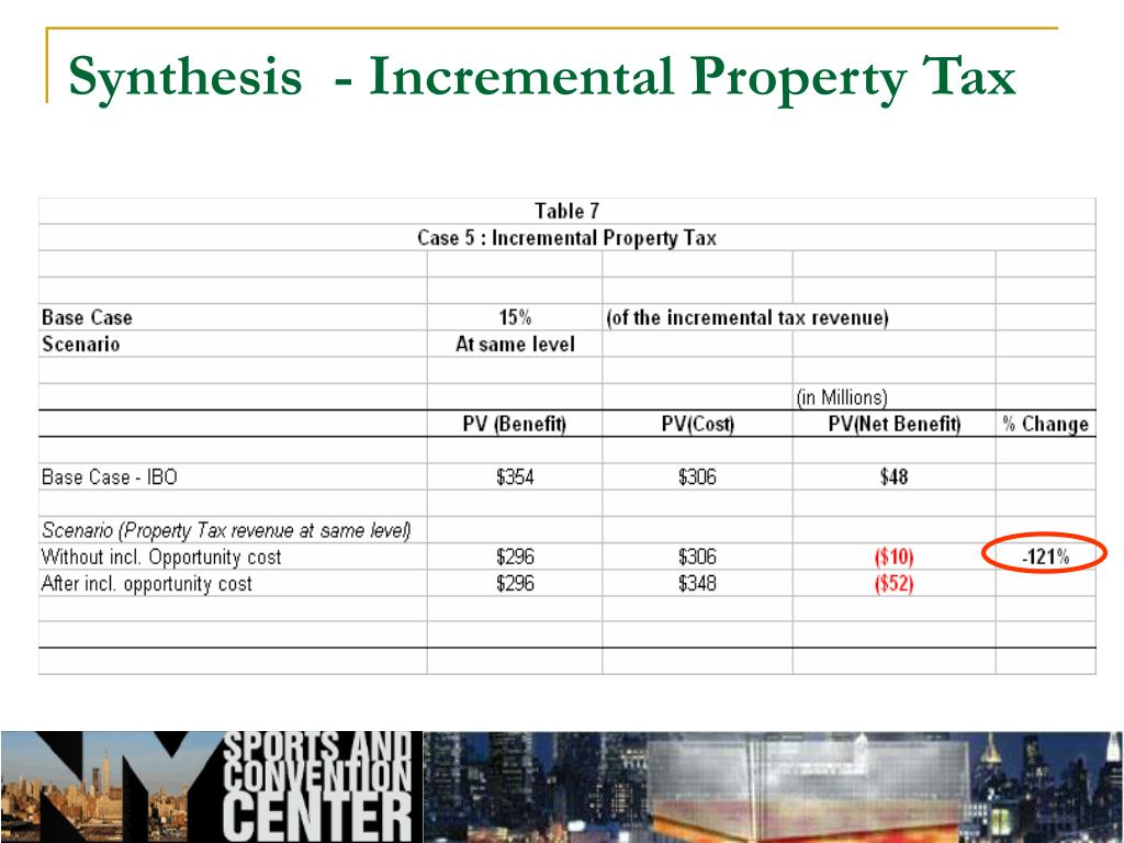 Synthesis  - Incremental Property Tax
