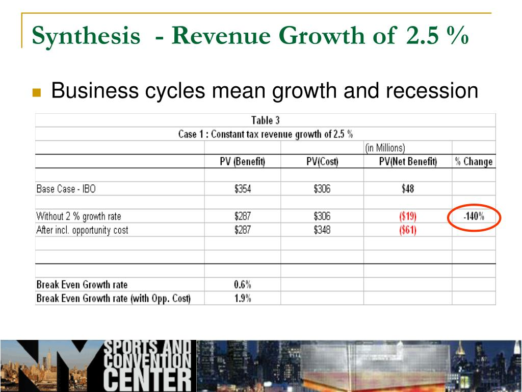Synthesis  - Revenue Growth of 2.5 %