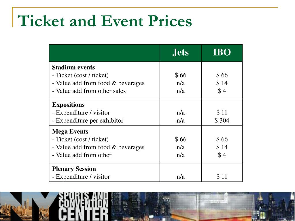 Ticket and Event Prices