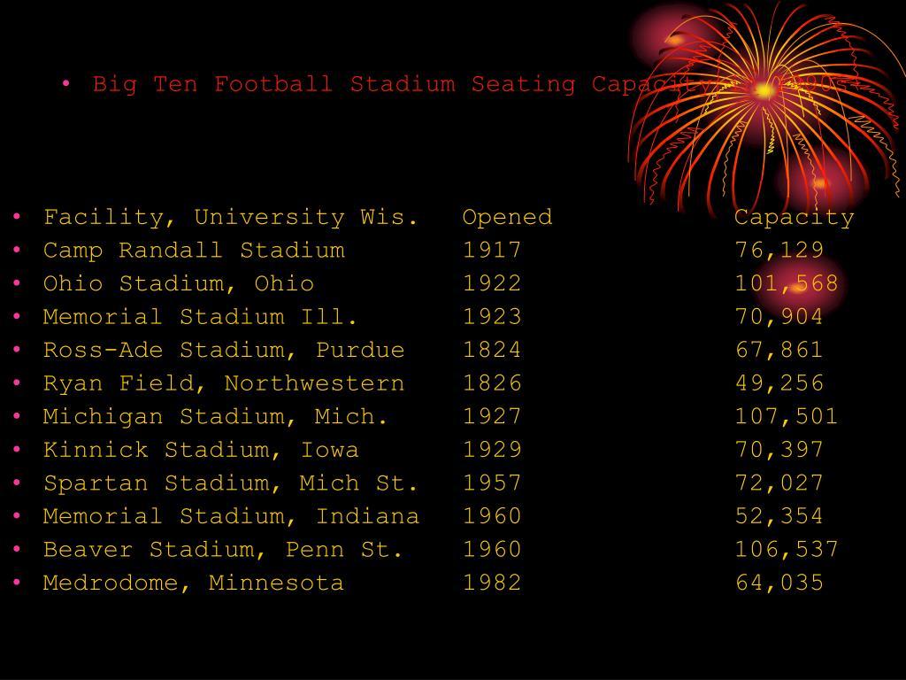 Big Ten Football Stadium Seating Capacity in 1990s