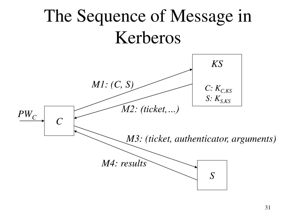 The Sequence of Message in Kerberos