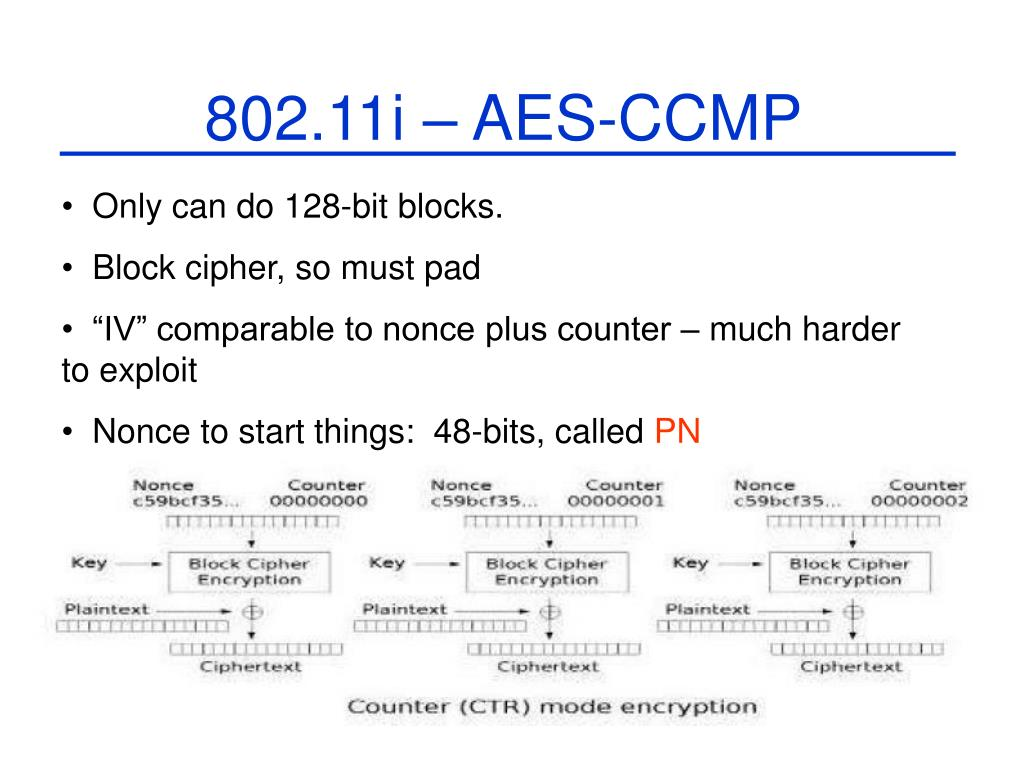 802.11i – AES-CCMP