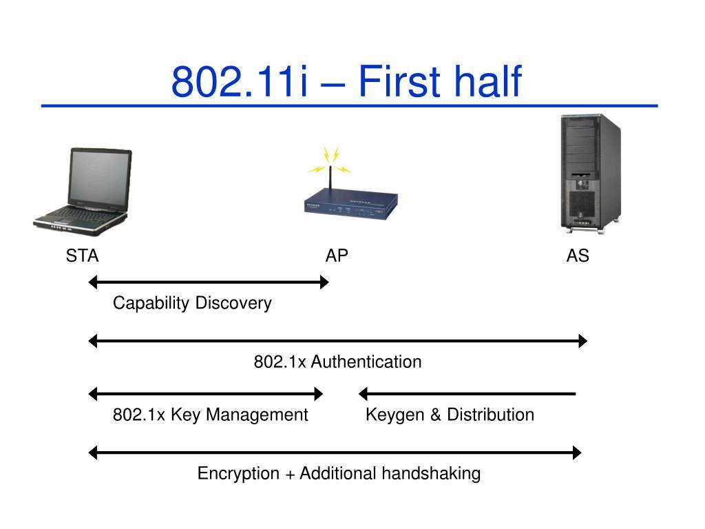 802.11i – First half