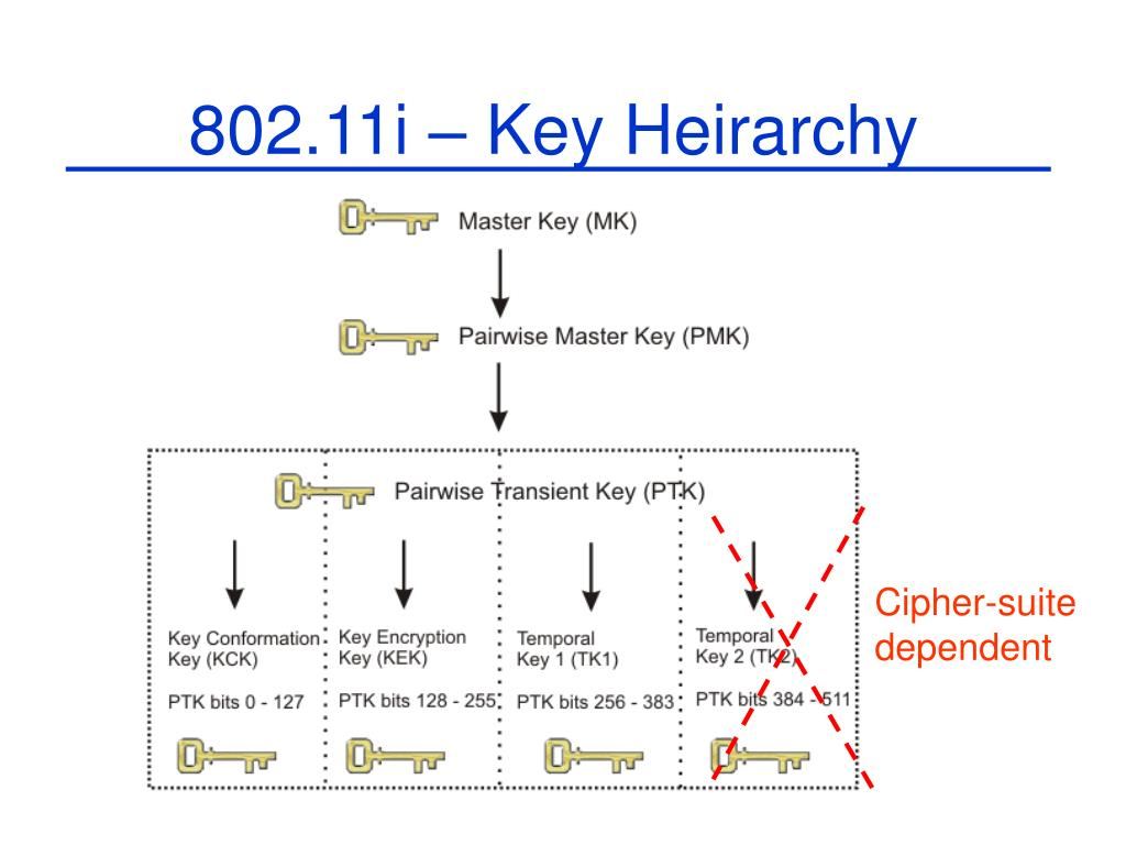 802.11i – Key Heirarchy
