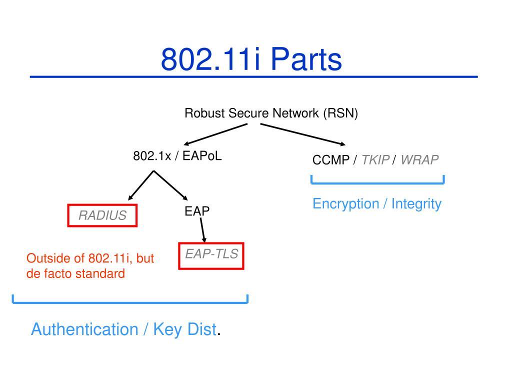 802.11i Parts