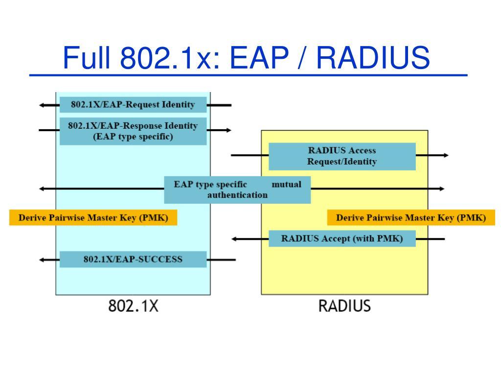 Full 802.1x: EAP / RADIUS