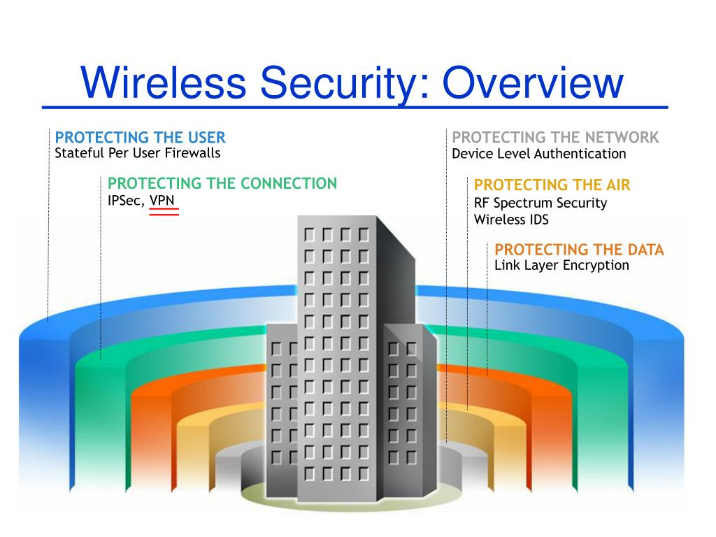 Wireless Security: Overview