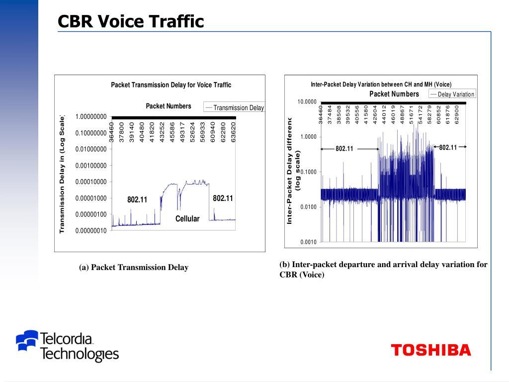 CBR Voice Traffic