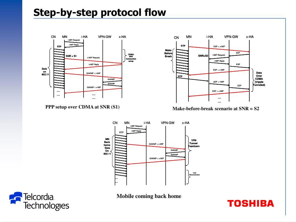 Step-by-step protocol flow