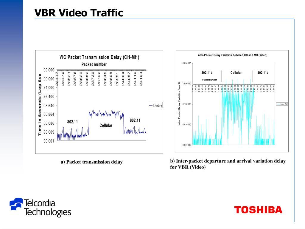 VBR Video Traffic