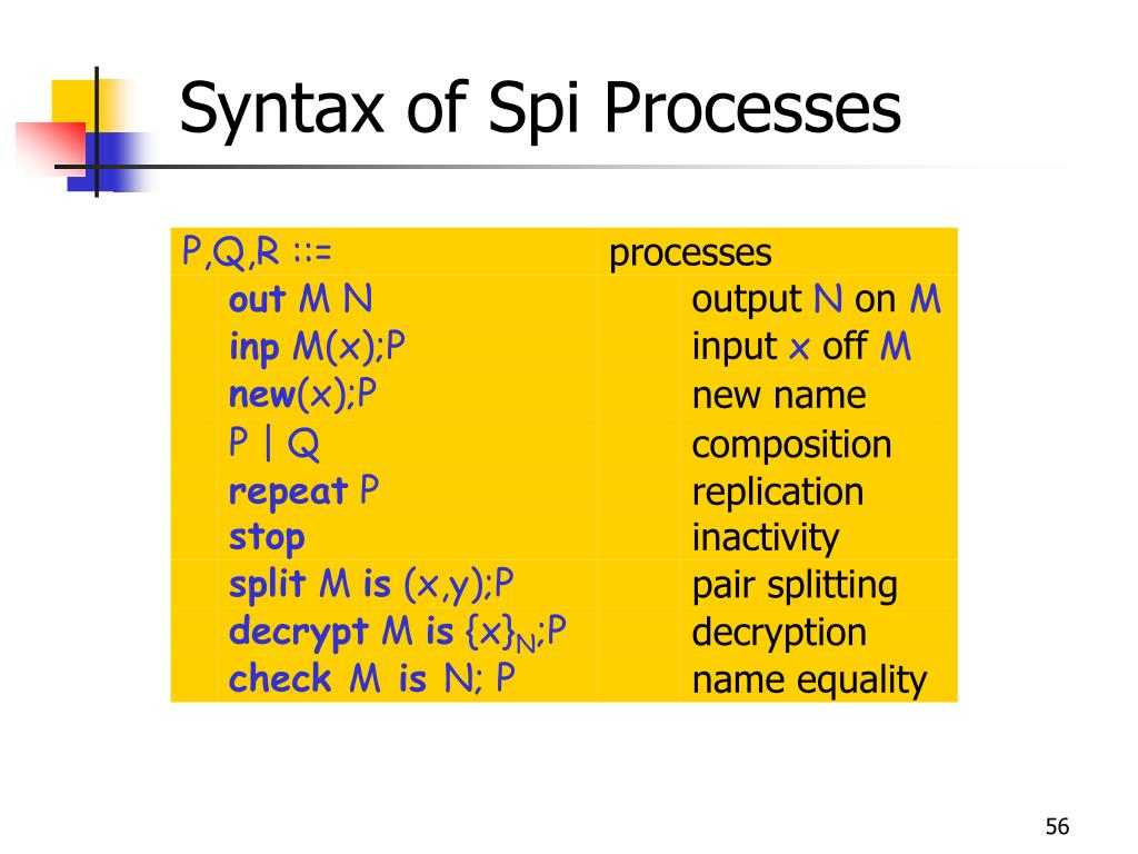 Syntax of Spi Processes