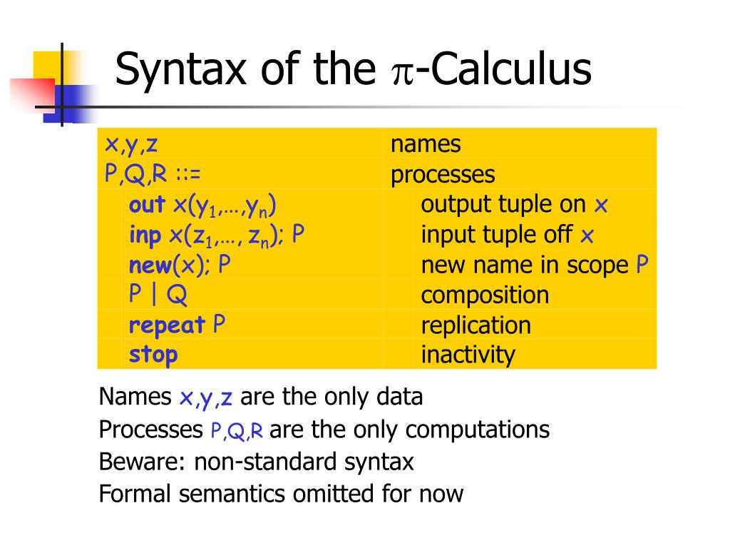 Syntax of the