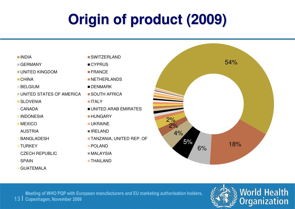 Origin of product (2009)