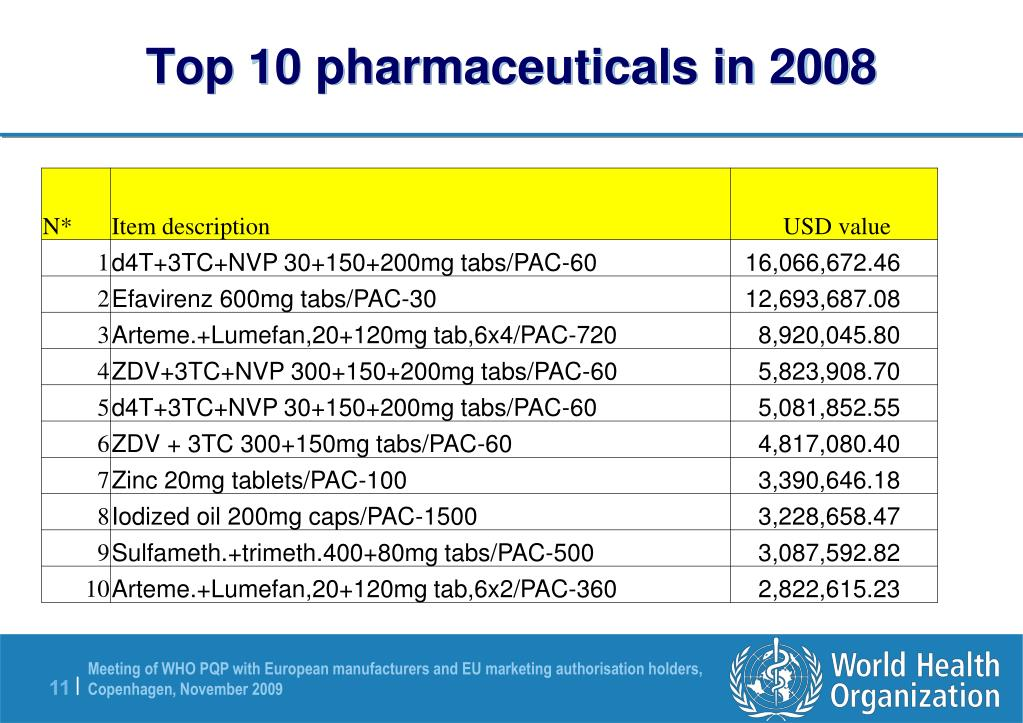 Top 10 pharmaceuticals in 2008