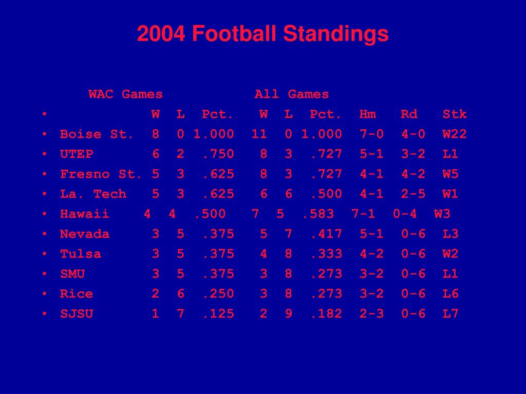 2004 Football Standings