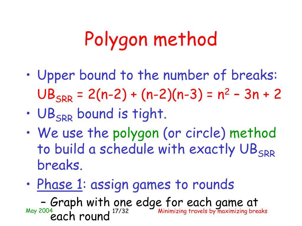 Polygon method