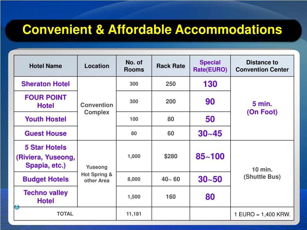 Convenient & Affordable Accommodations